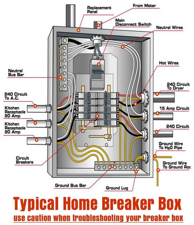 typical home breaker box what to do if an electrical breaker keeps tripping in your home 2007 Mitsubishi Outlander Fuse Box at creativeand.co