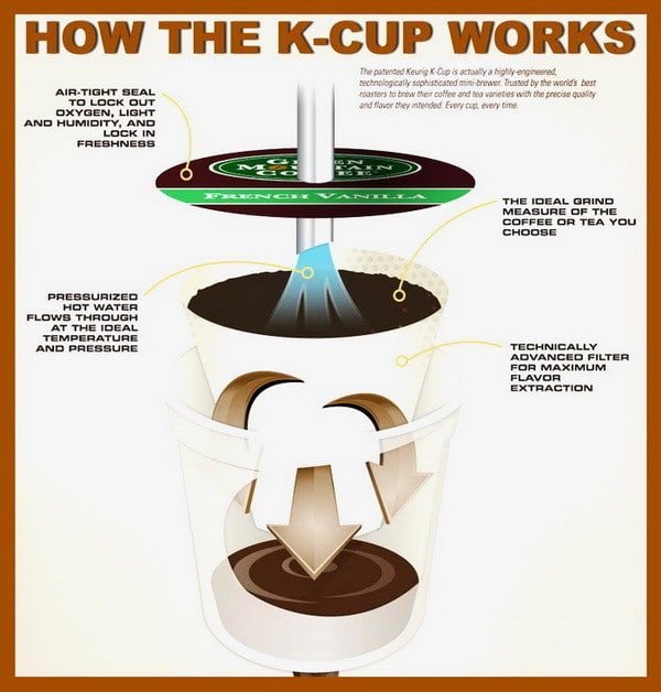 How does K-cup work Keurig
