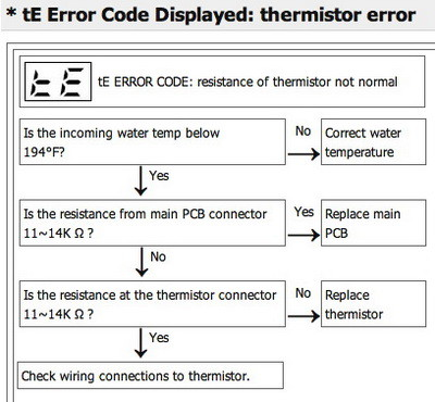 lg dishwasher error codes identify fault codes to fix your lg rh removeandreplace com LG Dishwashers Stainless Steel LG Dishwashers Stainless Steel