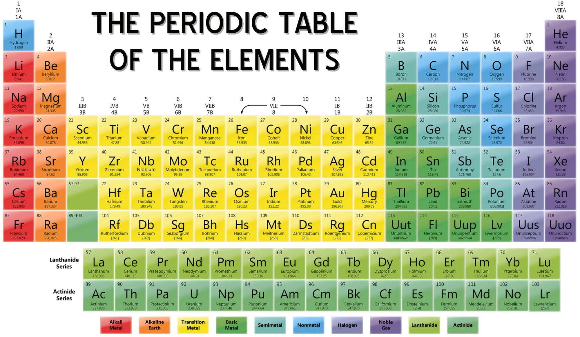 Periodic table of elements with names and symbols for 10 elements of the periodic table
