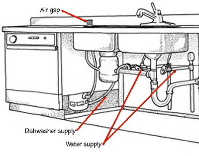 Dishwasher water supply under sink