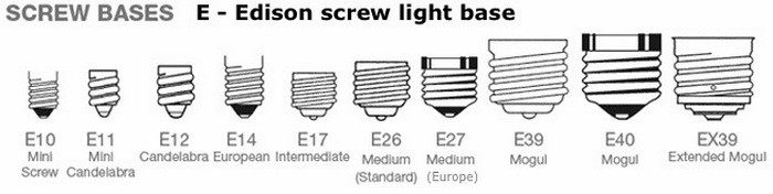 Light Bulb Shapes Types Sizes Identification Guides And