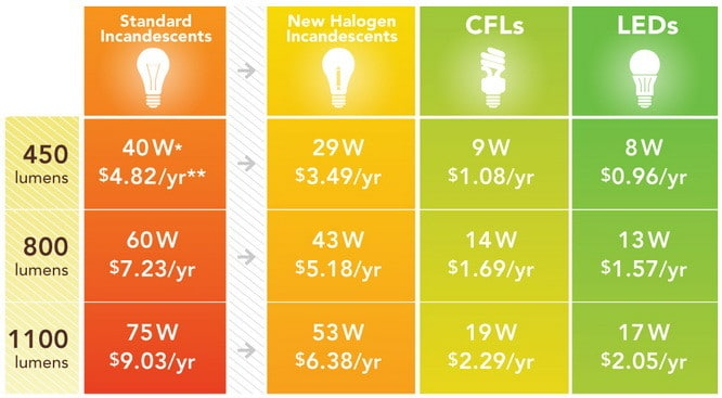 light bulb chart energy savings