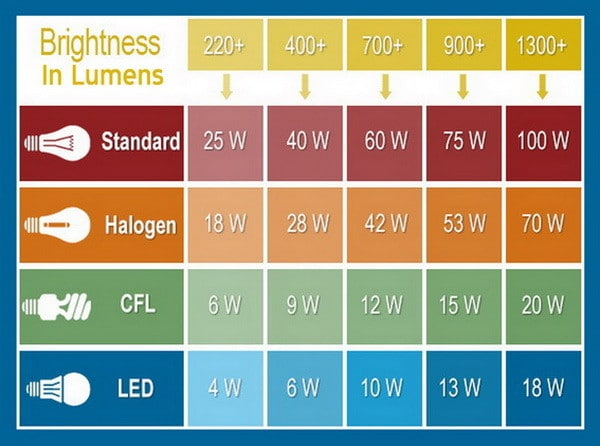 watt lumens led cfl incandescent chart