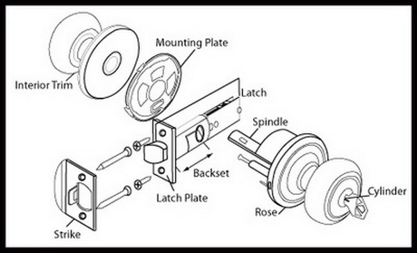 Door Lock Diagram