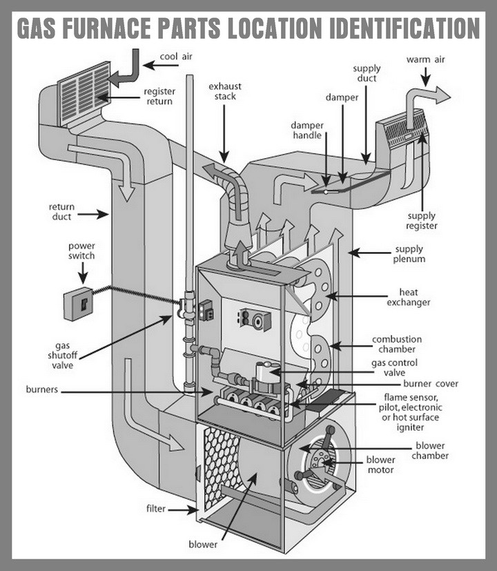 DIAGRAM] Natural Gas Furnace Parts Diagram FULL Version HD Quality Parts  Diagram - PANLESSWIRINGPDF.CREPERIEDESAINTLEU.FRWiring And Fuse Database