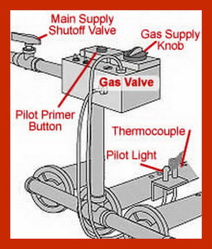 Gas furnace thermocouple pilot light location
