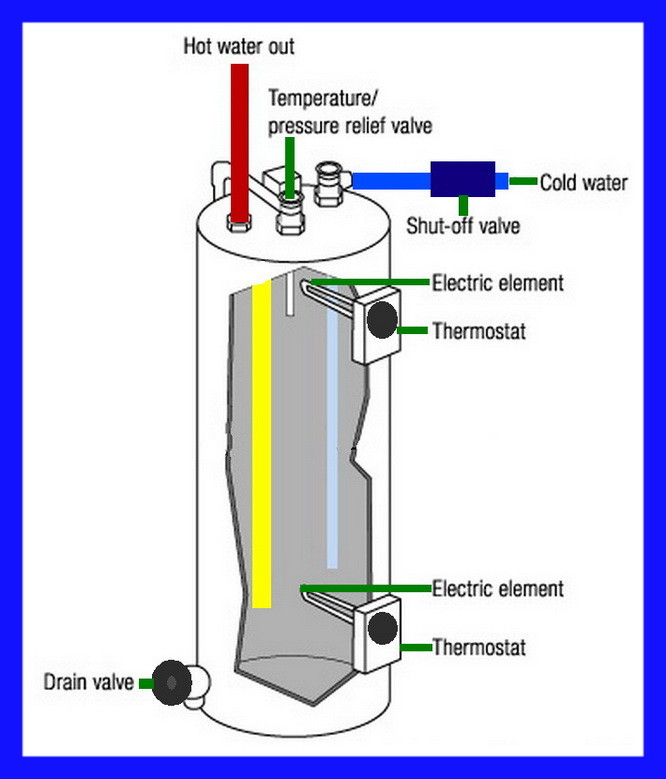 Electric water heater parts identification diagram