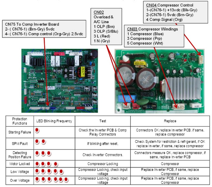 Samsung Refrigerator Troubleshooting Guide For Models