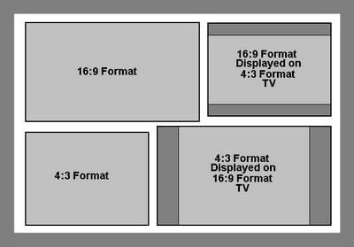 Aspect ratios for TV 16:9 and 4:3