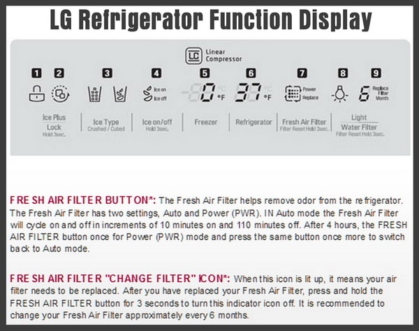 LG refrigerator function display
