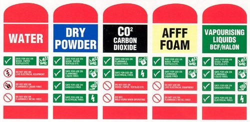 Fire extinguisher label and color coding