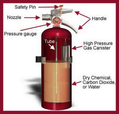 Fire extinguisher parts identification