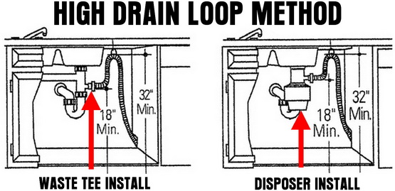 High drain loop - Dishwasher