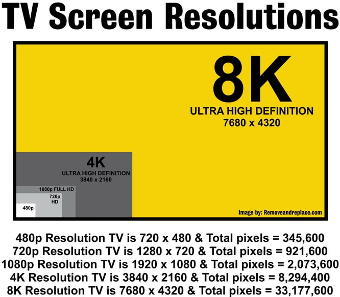 TV screen resolutions - 480 720 1080 4K 8K