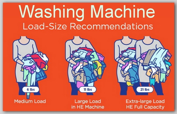 Washing machine load size chart