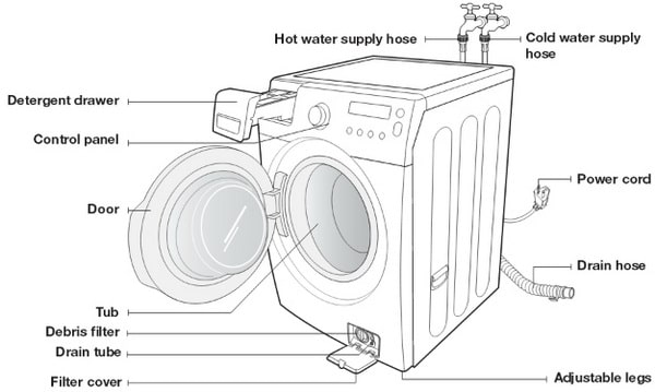 Samsung Front Load Washer - Parts Identification