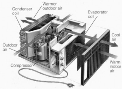 how window ac unit works - Frigidaire Ac Unit