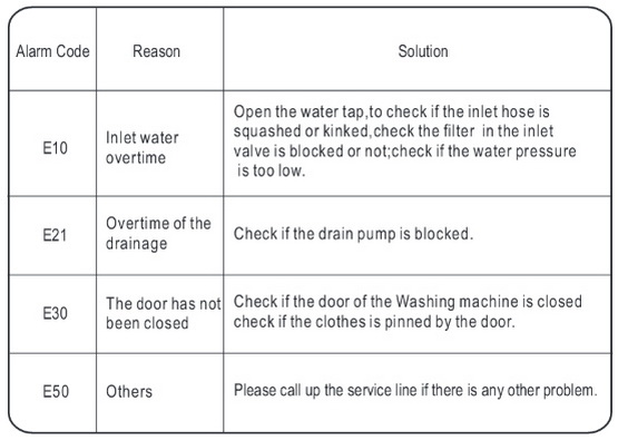 midea 700 series front loading washing machine troubleshooting and midea mf700s front load washer error codes chart