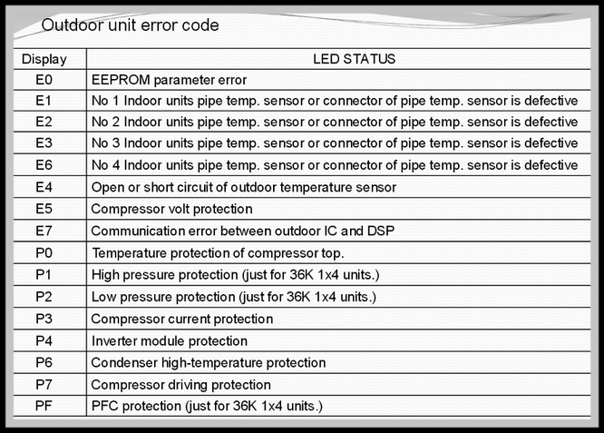 Midea Air Conditioner Error Codes List And Definitions Us3