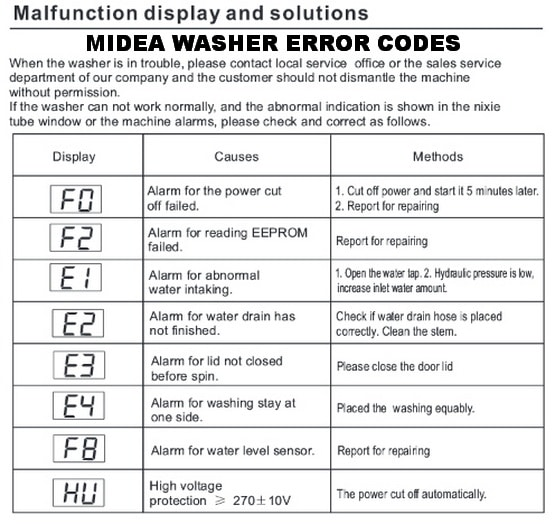 Midea Washing Machine Error Codes Chart