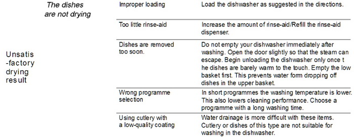 SPT Dishwasher Troubleshooting 4