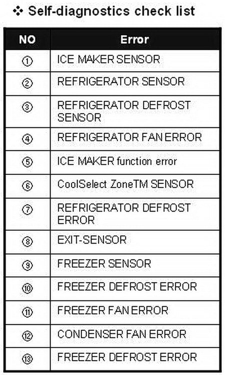 Samsung Refrigerator Display Line Definitions Check List