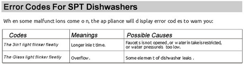SPT Dishwasher Errors