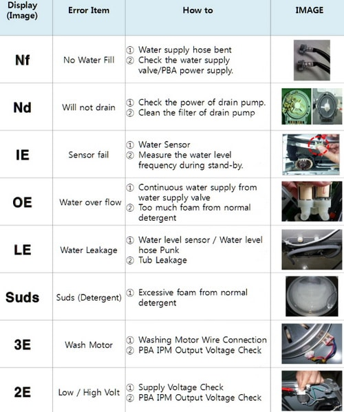 Samsung Washer Error Code List with Images 1