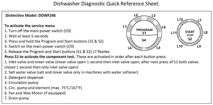 Dacor Dishwasher Diagnostic Quick Reference Sheet