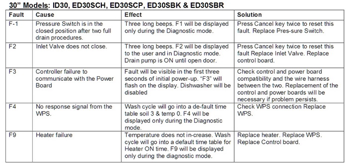 Dacor Dishwasher Error Code Chart 2