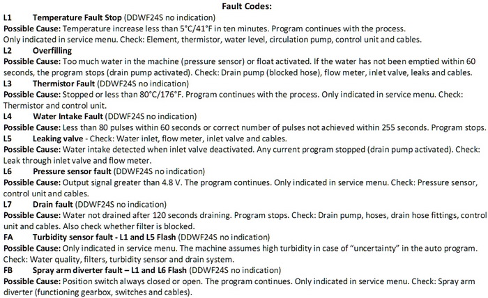 Dacor Dishwasher Fault Codes