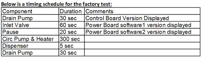 Dacor Dishwashers Factory Test Mode Chart
