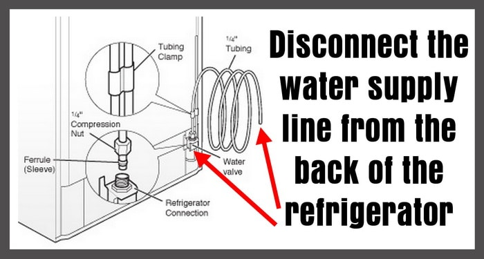 Disconnect water supply line from refrigerator