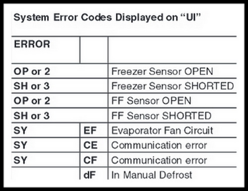 Frigidaire Refrigerator Error Code SY CE - How To Clear The Fault Code?