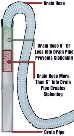 Washer drain hose too far down - Washer drains and fills at same time