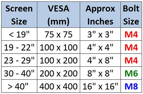 M8 x 20mm Wall Bracket To TV Screws Chart - VESA
