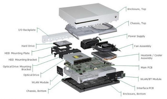 Xbox One S Internal View Diagram