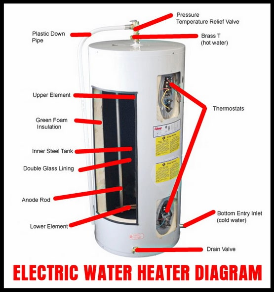 Electric Water Heater - Internal Parts Diagram