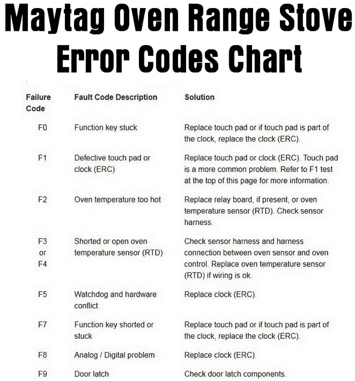 Maytag Oven Error Codes Stove Range Fault Causes