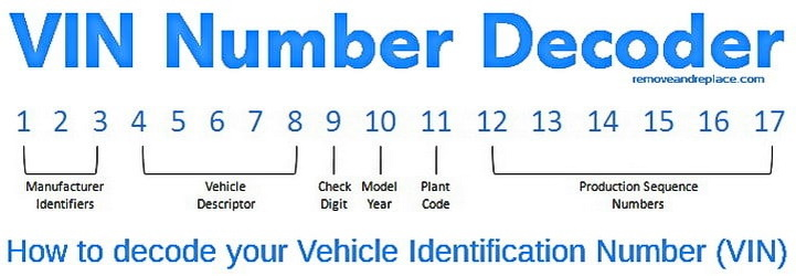 1985 vin number breakdown available engines 30 vehicle identification number (vin) decoding vehicle identification number (vin) see vin decoding information on 9th character (check digit.