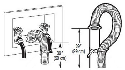 Washing Machine Drain Hose Position - Be Sure Drain Hose Is In The Correct Position To Let Washer Drain Properly