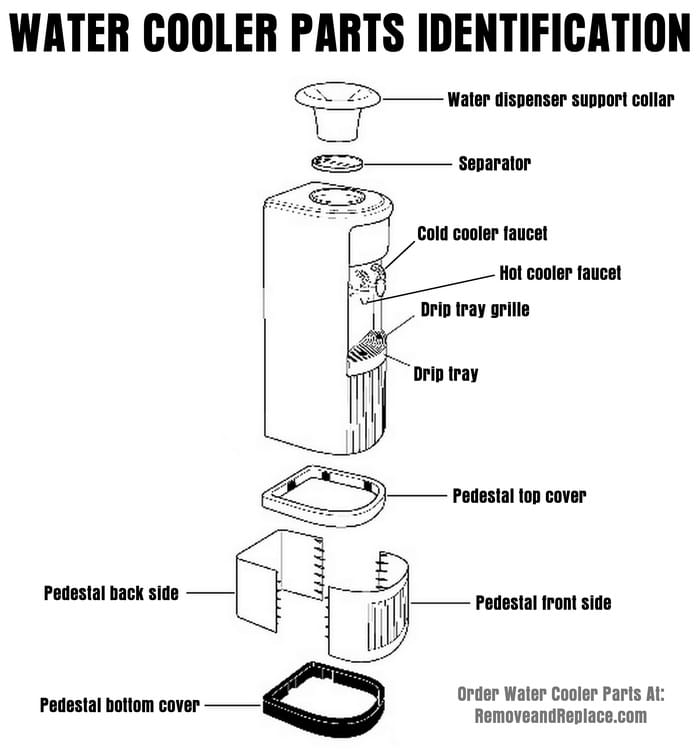 Bottled Water Cooler Parts Diagram - Parts Identification