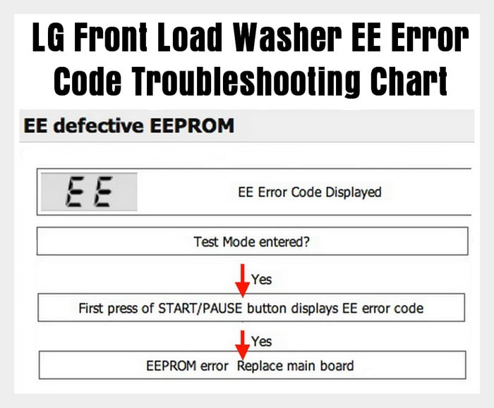 LG front load washer EE error code chart