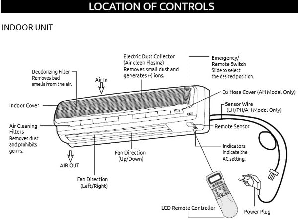 Daewoo Split Air Conditioner Location of Controls