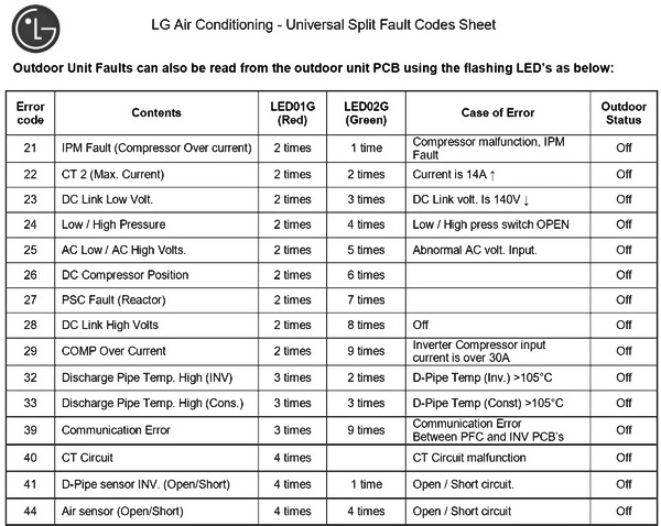 LG Split System Air Conditioner Error Codes 2