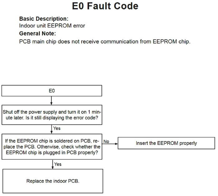 Lennox AC Indoor Unit Error Fault Code E0