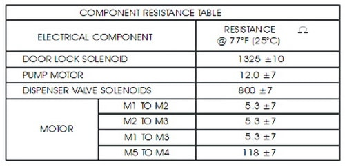 Frigidaire Affinity Washer COMPONENT RESISTANCE TABLE