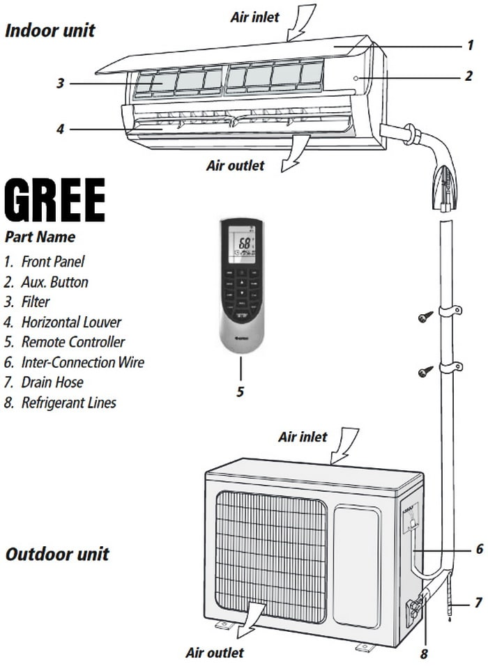 Gree Mini Split Air Conditioner Part Names and Locations gree split air conditioner wiring diagram gree wiring diagrams  at aneh.co