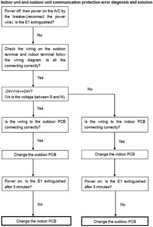 Senville Mini Split AC Communication Error Troubleshooting Flowchart